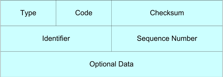 ICMP data structure